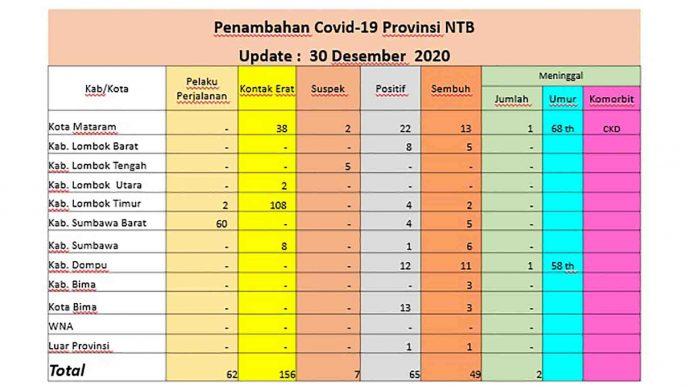 Tabel penambahan kasus Covid-19 di NTB, Rabu, 30 Desember 2020. (Sumber : Dinas Kesehatan NTB)
