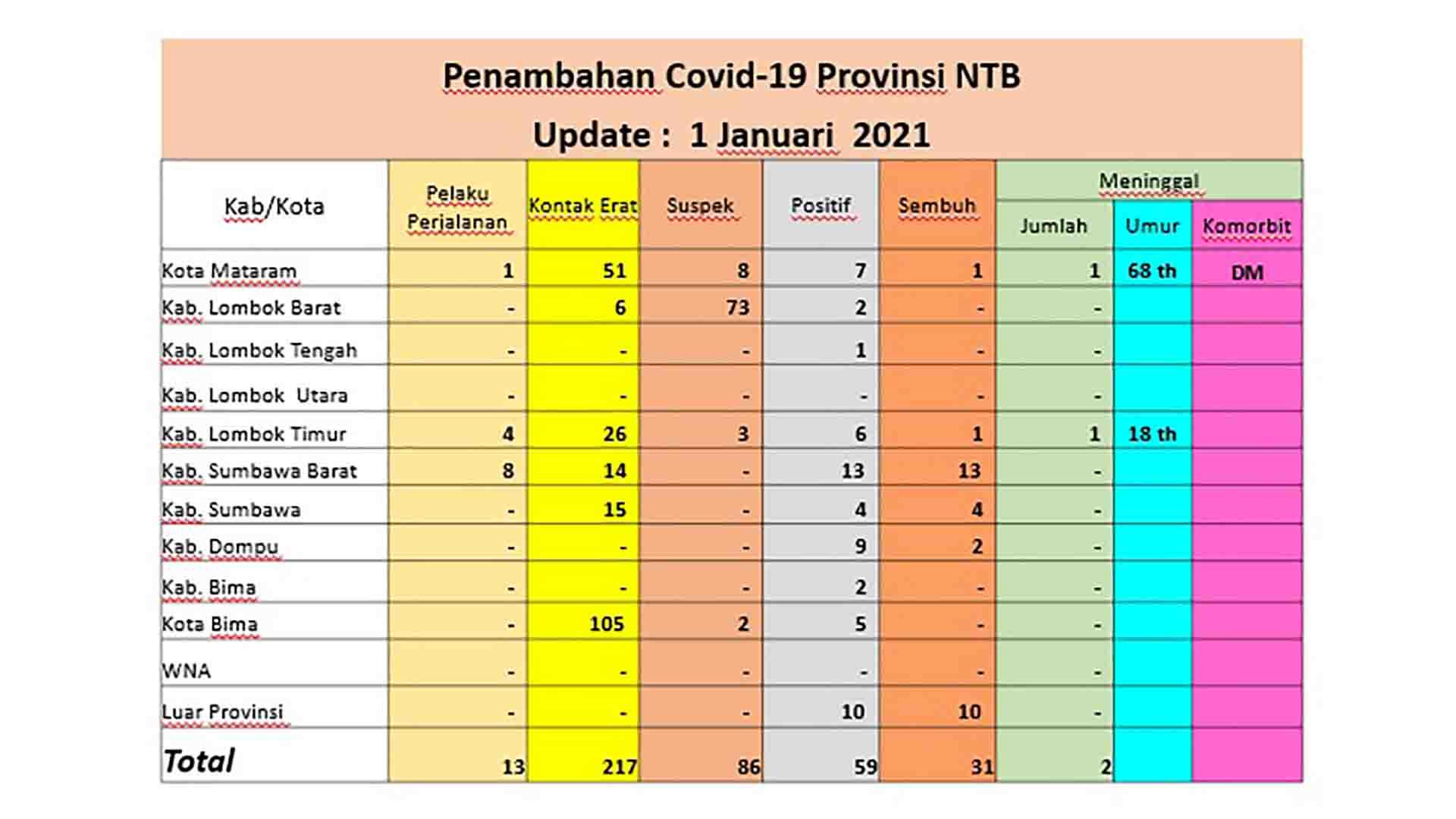 Tabel penambahan kasus Covid-19 di NTB, Jumat, 1 Januari 2021. (Sumber : Dinas Kesehatan NTB)